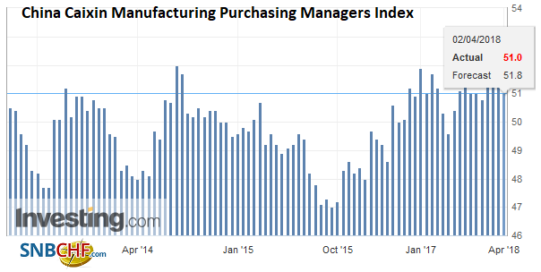 China Caixin Manufacturing Purchasing Managers Index (PMI), Apr 2013 - 2018
