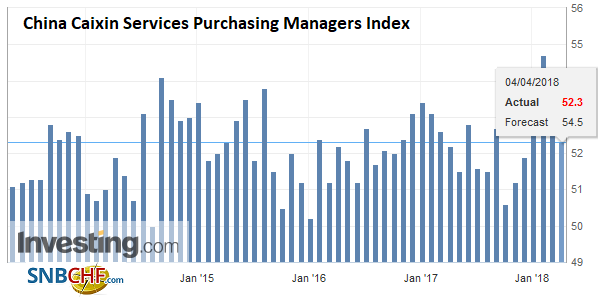 China Caixin Services Purchasing Managers Index (PMI), May 2013 - Apr 2018