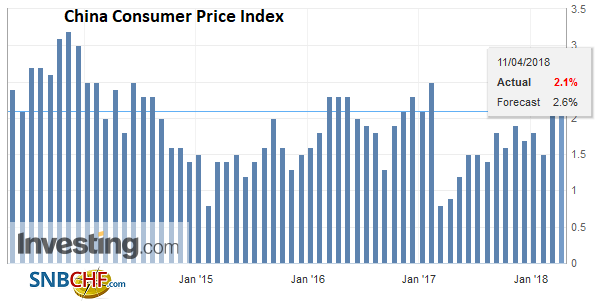 China Consumer Price Index (CPI) YoY, May 2013 - Apr 2018