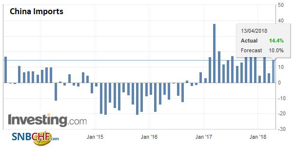 China Imports YoY, May 2013 - Apr 2018