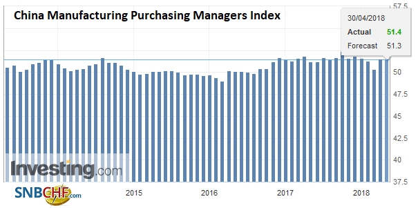 China Manufacturing Purchasing Managers Index (PMI), May 2013 - Apr 2018