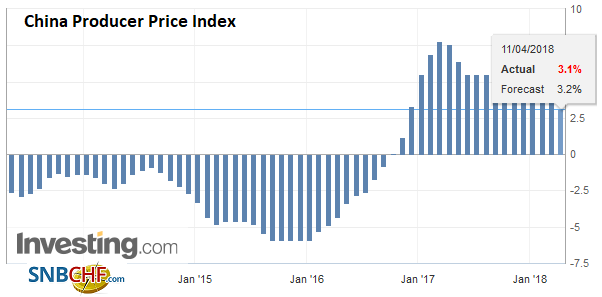 China Producer Price Index (PPI) YoY, May 2013 - Apr 2018