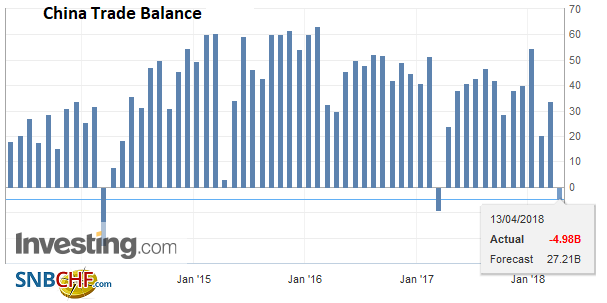 China Trade Balance (USD), May 2013 - Apr 2018
