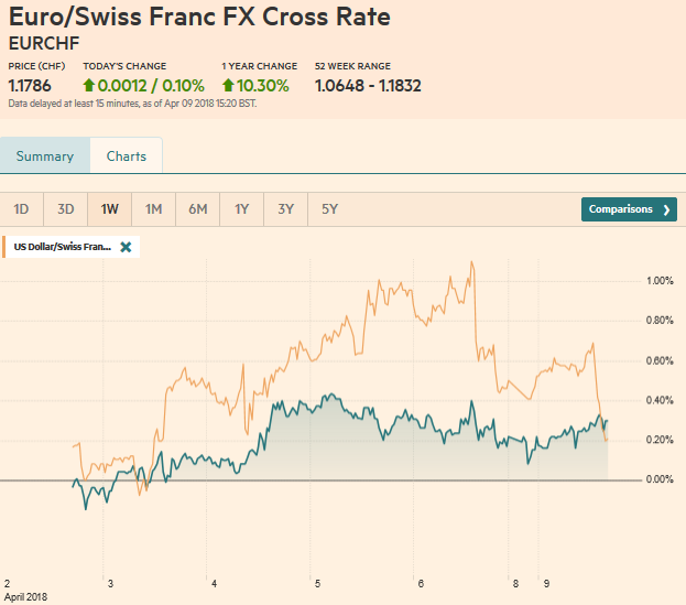 EUR/CHF and USD/CHF, April 09