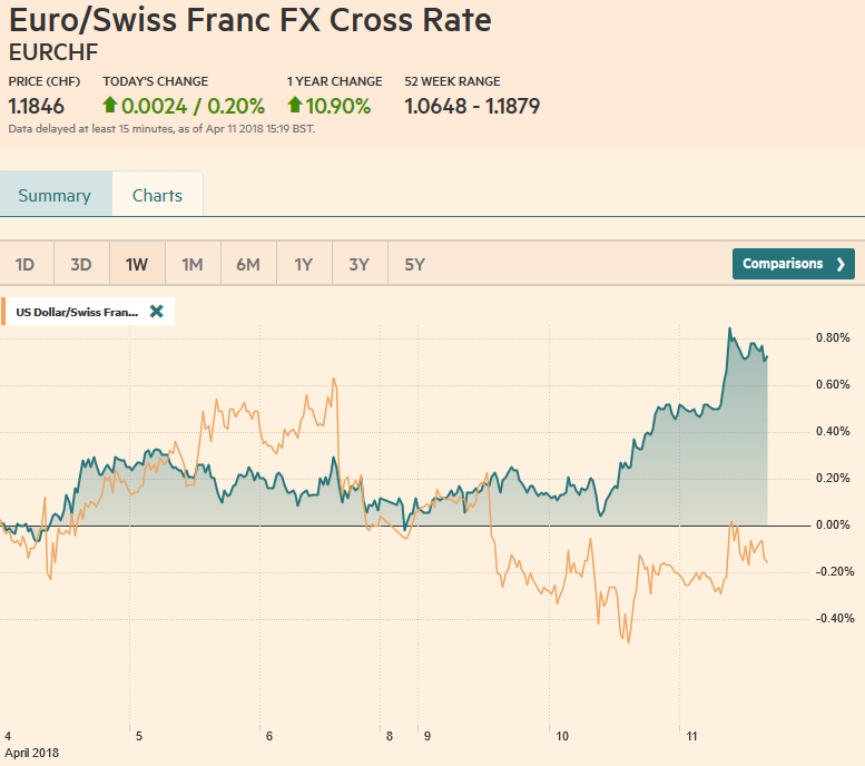 EUR/CHF and USD/CHF, April 11