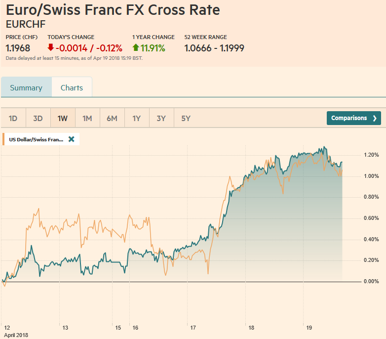 EUR/CHF and USD/CHF, April 19