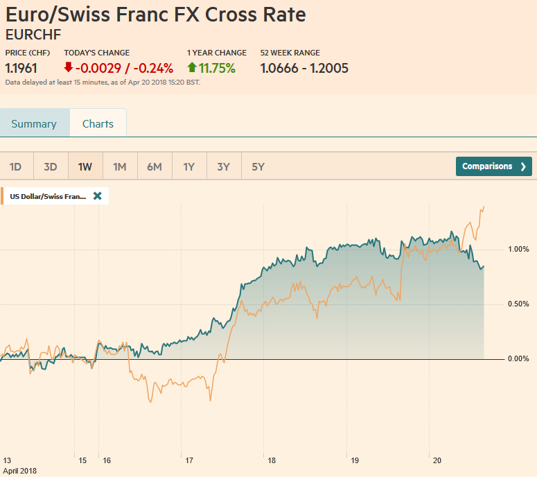 EUR/CHF and USD/CHF, April 20