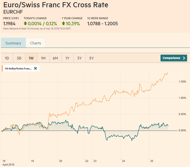 EUR/CHF and USD/CHF, April 25