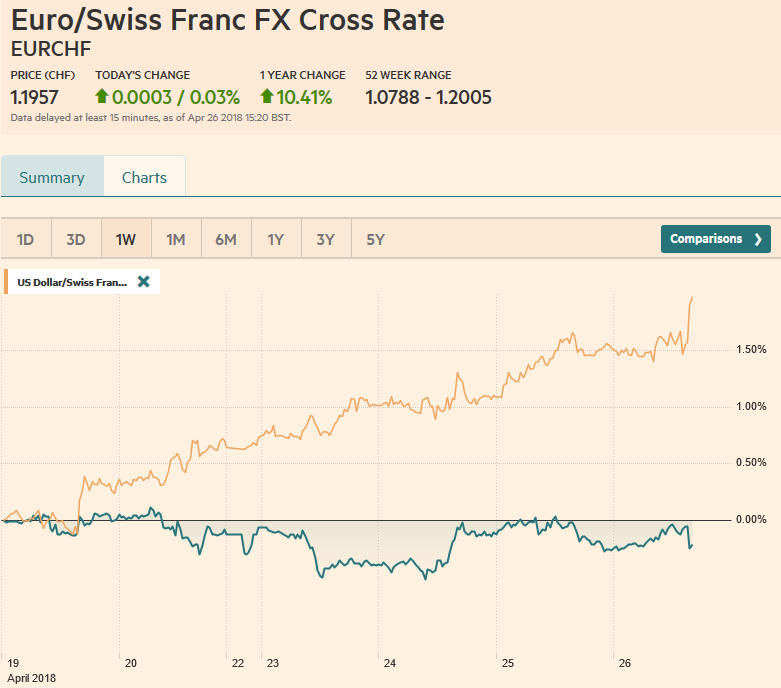 EUR/CHF and USD/CHF, April 26
