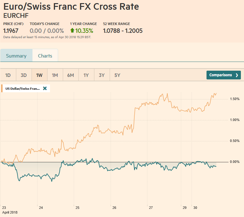 EUR/CHF and USD/CHF, April 30