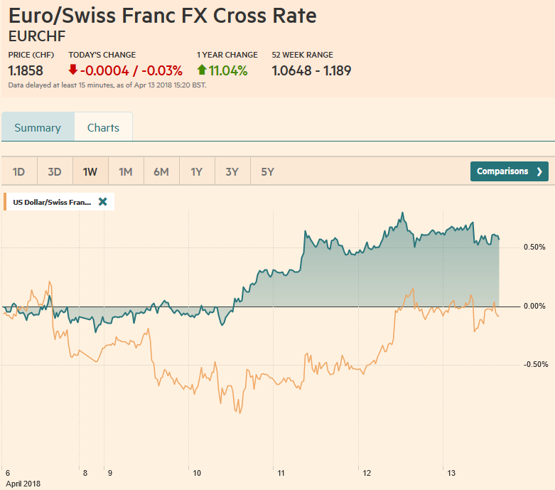 EUR/CHf and USD/CHF, April 13