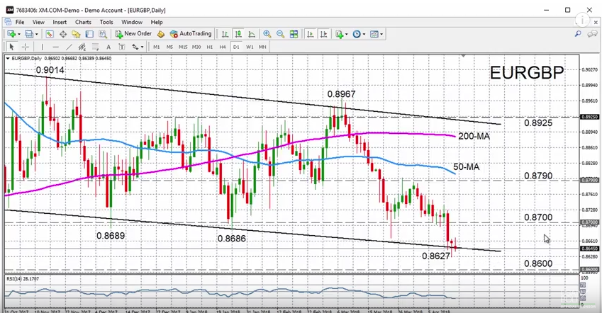 EUR/GBP with Technical Indicators, April 19