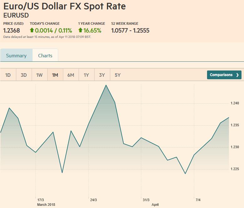 EUR/USD, April 11