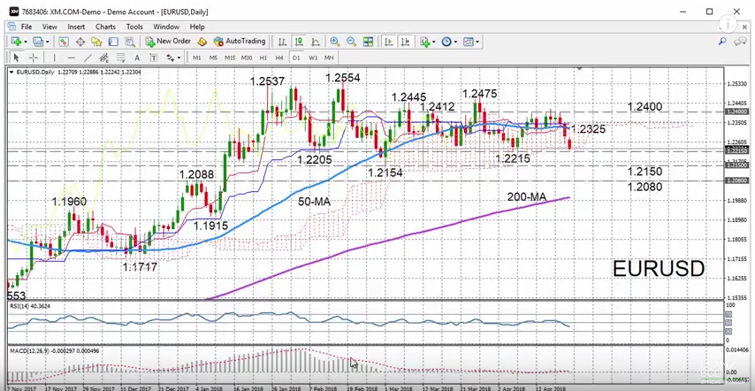 EUR/USD with Technical Indicators, April 23