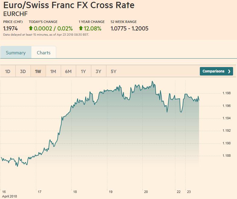 Euro/Swiss Franc FX Cross Rate, April 23