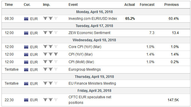 Economic Events: Eurozone, Week April 16