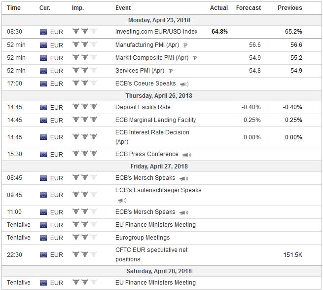 Economic Events: Eurozone, Week April 23