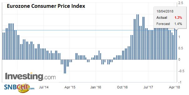 Eurozone Consumer Price Index (CPI) YoY, Apr 2013 - 2018
