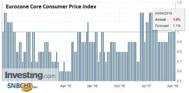 Eurozone Core Consumer Price Index (CPI) YoY, May 2013 - Apr 2018