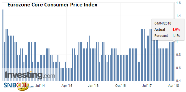 Eurozone Core Consumer Price Index (CPI) YoY, Apr 2013 - 2018