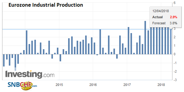 Eurozone Industrial Production YoY, May 2013 - Apr 2018