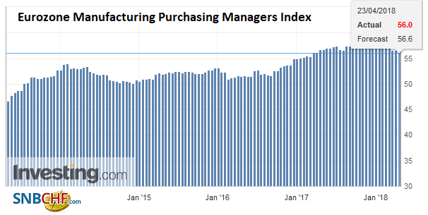 Eurozone Manufacturing Purchasing Managers Index (PMI), May 2013 - Apr 2018