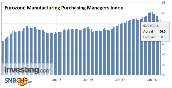 Eurozone Manufacturing Purchasing Managers Index (PMI), Apr 2013 - 2018