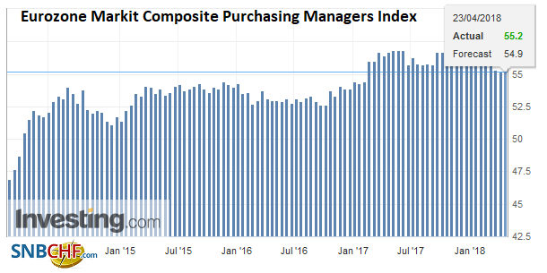 Eurozone Markit Composite Purchasing Managers Index (PMI), May 2013 - Apr 2018