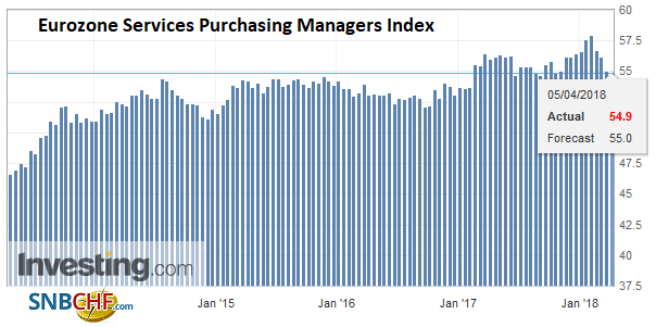 Eurozone Services Purchasing Managers Index (PMI), Apr 2013 - 2018