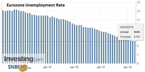 Eurozone Unemployment Rate, Apr 2013 - 2018