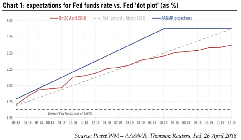 Expectations for Fed Funds Rate vs. Fed 'dot plot', May 2018 - Dec 2019