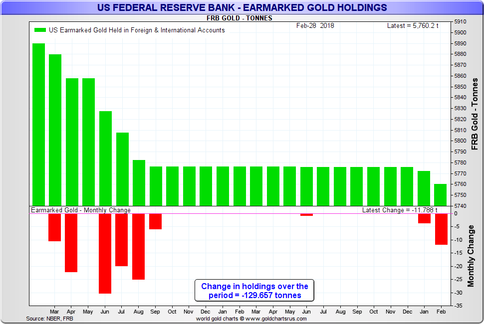 US Federal Reserve Bank Gold Holdings, Mar 2016 - 2018