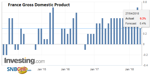France Gross Domestic Product (GDP) QoQ, May 2013 - Apr 2018