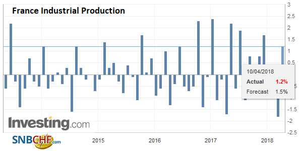France Industrial Production, May 2013 - Apr 2018