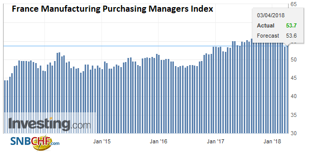 France Manufacturing Purchasing Managers Index (PMI), Apr 2013 - 2018