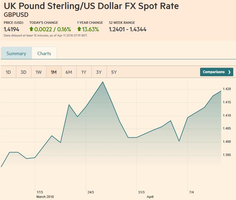 GBP/USD, April 11