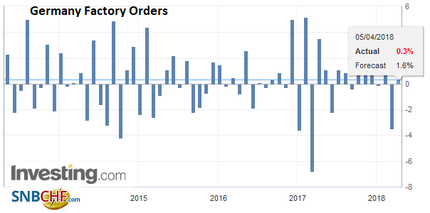Germany Factory Orders, May 2013 - Apr 2018