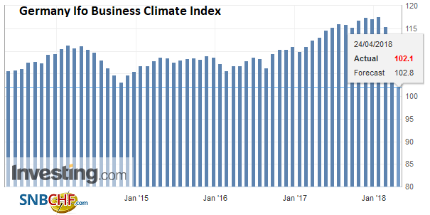 Germany Ifo Business Climate Index, May 2013 - Apr 2018