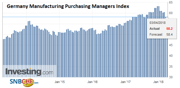 Germany Manufacturing Purchasing Managers Index (PMI), Apr 2013 - 2018