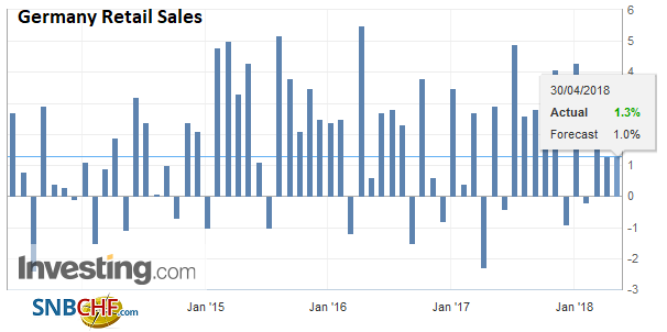 Germany Retail Sales YoY, May 2013 - Apr 2018