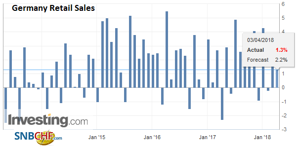 Germany Retail Sales YoY, Apr 2013 - 2018
