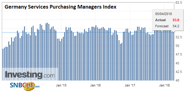 Germany Services Purchasing Managers Index (PMI), Apr 2013 - 2018
