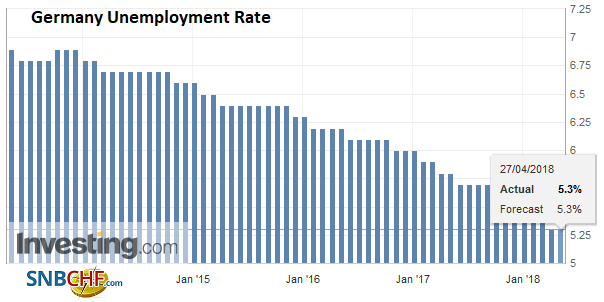 Germany Unemployment Rate, Apr 2013 - 2018