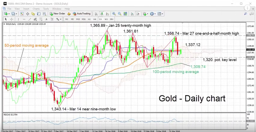 Gold - Daily Chart with Technical Indicators, April 02