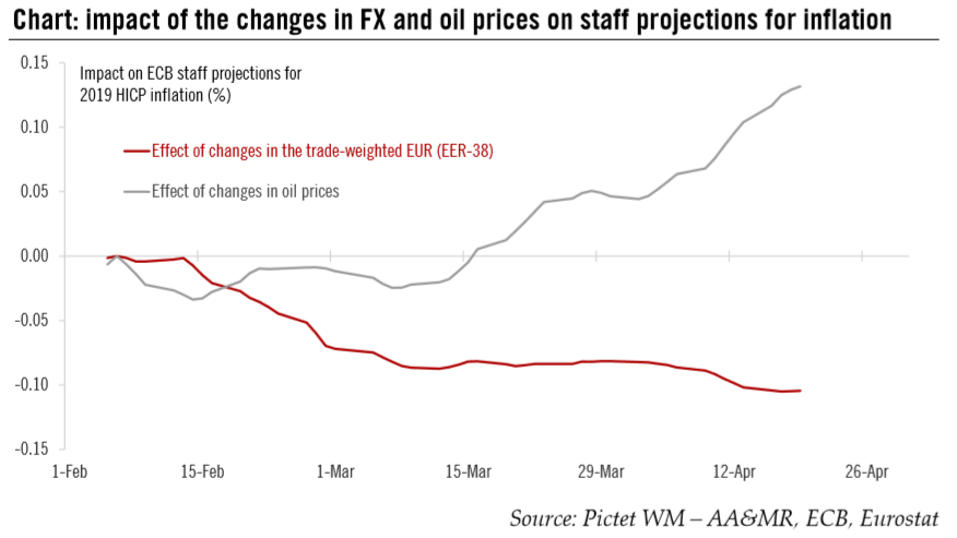 Impact of the Changes in FX and Oil Prices on Staff Projections for Inflation, Feb - Apr 2018
