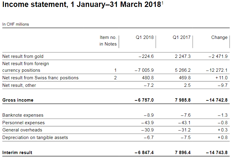 Income Statement, Q1 2018