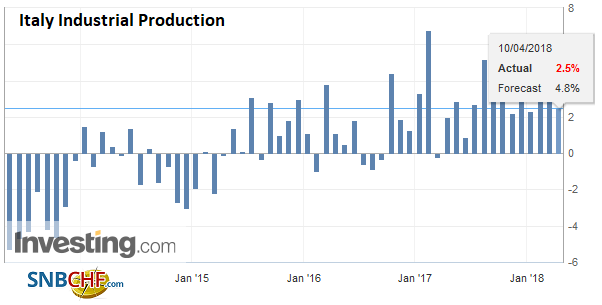 Italy Industrial Production YoY, May 2013 - Apr 2018