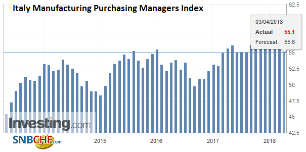 Italy Manufacturing Purchasing Managers Index (PMI), May 2013 - Apr 2018