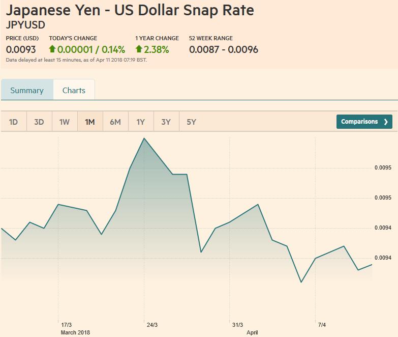 JPY/USD, April 11