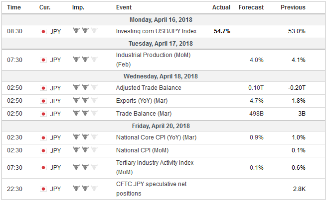 Economic Events: Japan, Week April 16